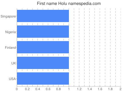 Given name Holu