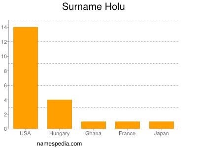 Surname Holu