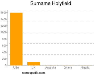 Surname Holyfield