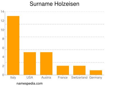 Surname Holzeisen
