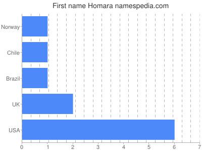 Given name Homara