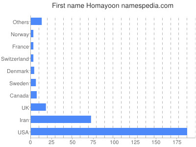 Given name Homayoon