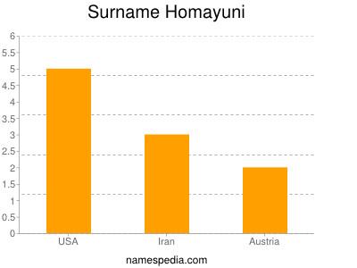 Surname Homayuni