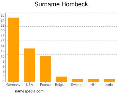 Surname Hombeck