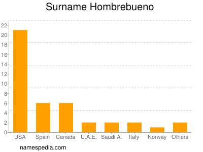 Surname Hombrebueno