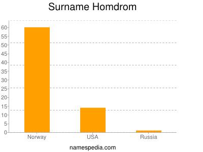 Surname Homdrom