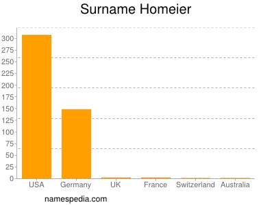 Surname Homeier