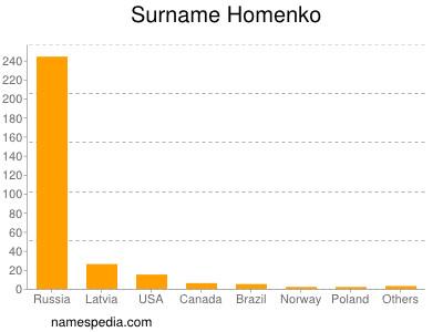 Surname Homenko