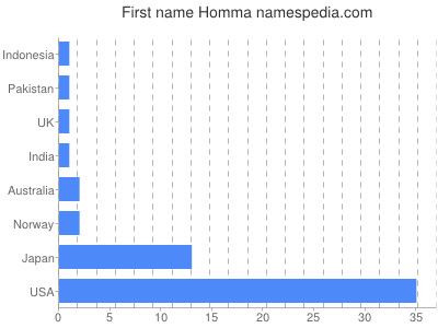 Given name Homma
