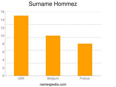 Surname Hommez