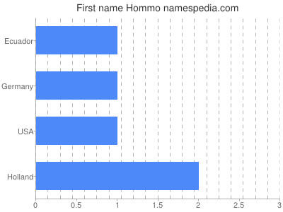 Given name Hommo