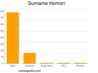 Surname Homon