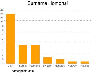 Surname Homonai