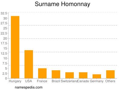 Surname Homonnay