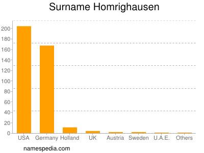 Surname Homrighausen