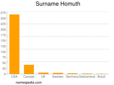 Surname Homuth