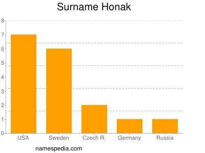 Surname Honak