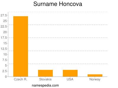 Surname Honcova