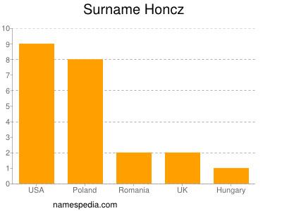 Surname Honcz