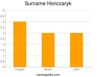 Surname Honczaryk
