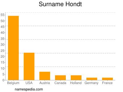Surname Hondt