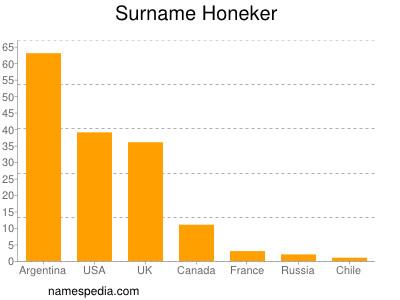 Surname Honeker