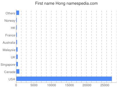 Given name Hong