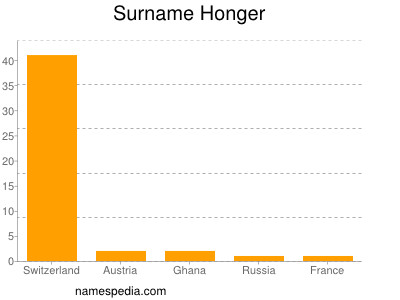 Surname Honger