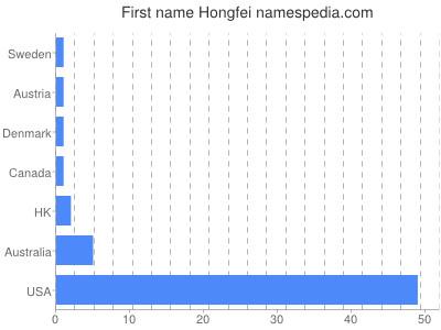 Given name Hongfei