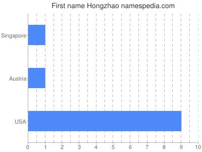 Given name Hongzhao