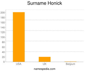 Surname Honick