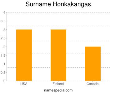 Surname Honkakangas