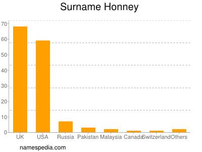 Surname Honney