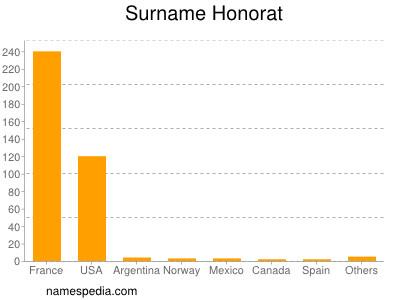 Surname Honorat