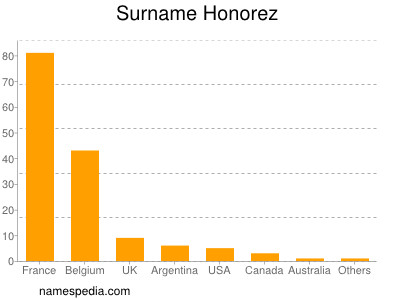 Surname Honorez