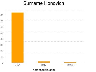 Surname Honovich