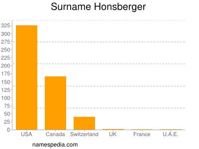 Surname Honsberger