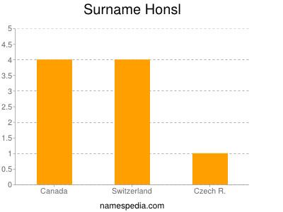 Surname Honsl