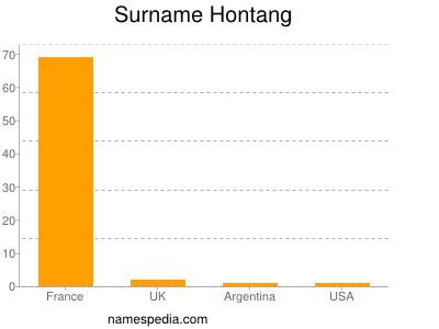 Surname Hontang