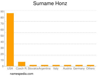 Surname Honz