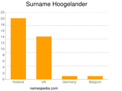 Surname Hoogelander