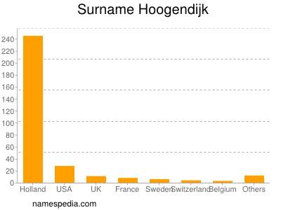Surname Hoogendijk