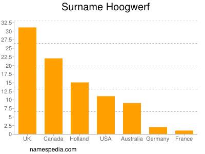 Surname Hoogwerf