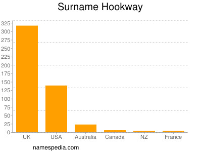 Surname Hookway