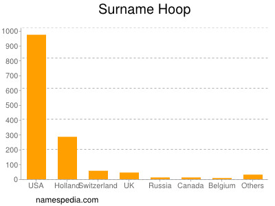 Surname Hoop