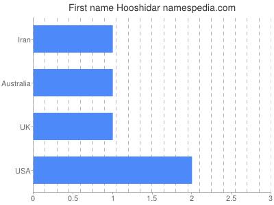 Given name Hooshidar