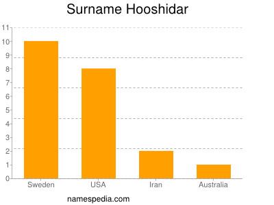 Surname Hooshidar