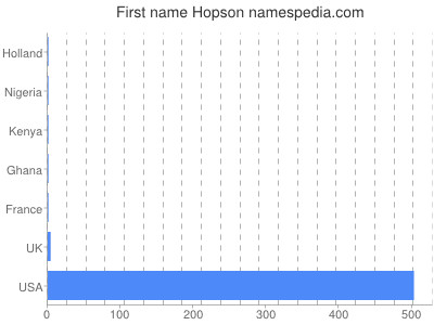 Given name Hopson