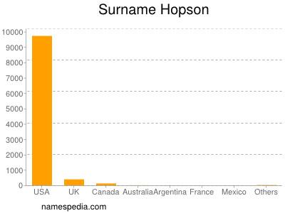 Surname Hopson