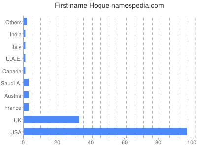 Given name Hoque